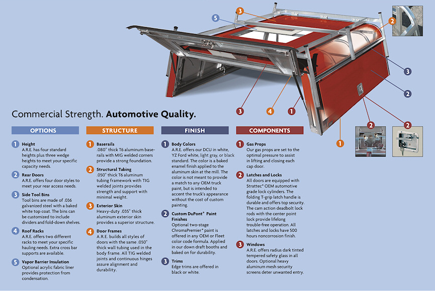 Construction details of ARE DCU cap including height, features, finish, and components